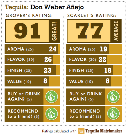 Don Weber Anejo Tequila Ratings
