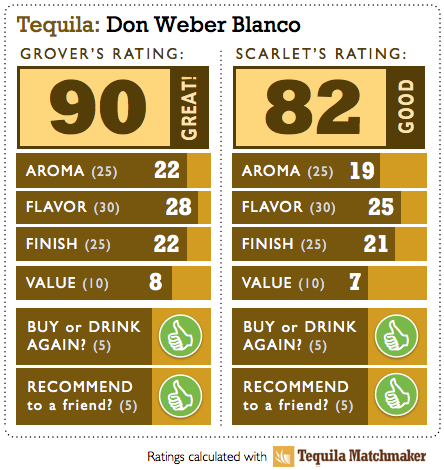 Tequila Don Weber Blanco Review Scores