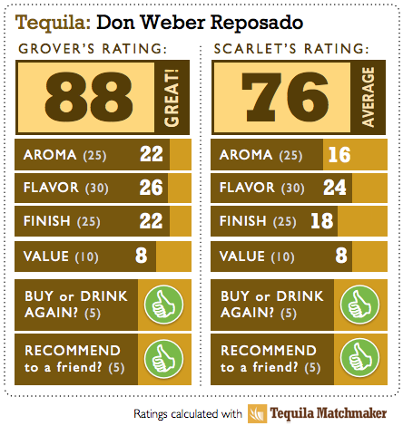 Don Weber Reposado Tequila Review