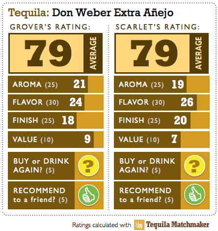 Don Weber Extra Anejo Tequila Ratings