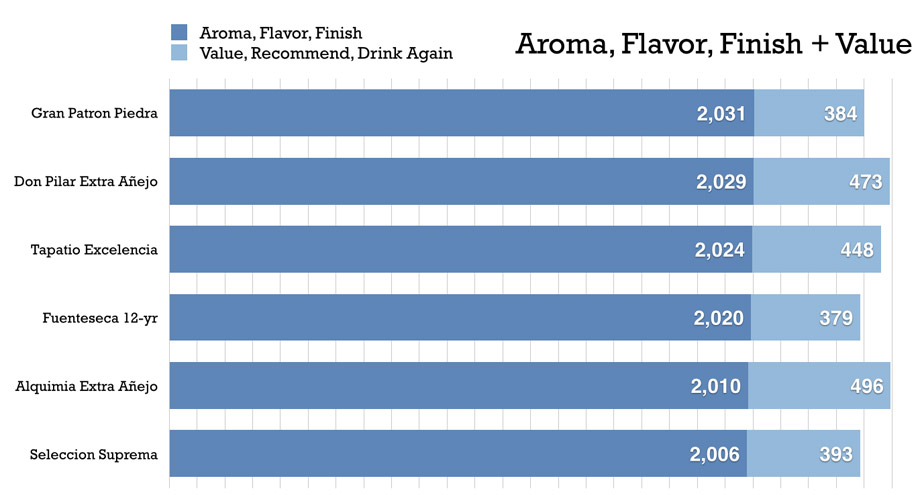 aroma-flavor-finish+value