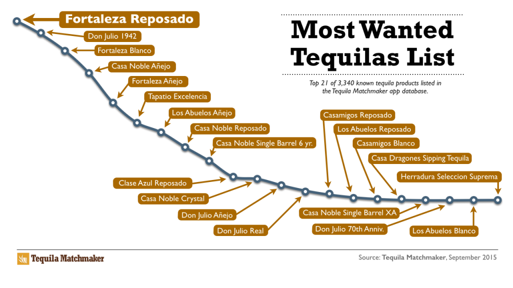 tequilas-most-wanted