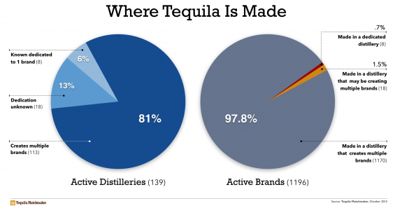 where-tequila-is-made