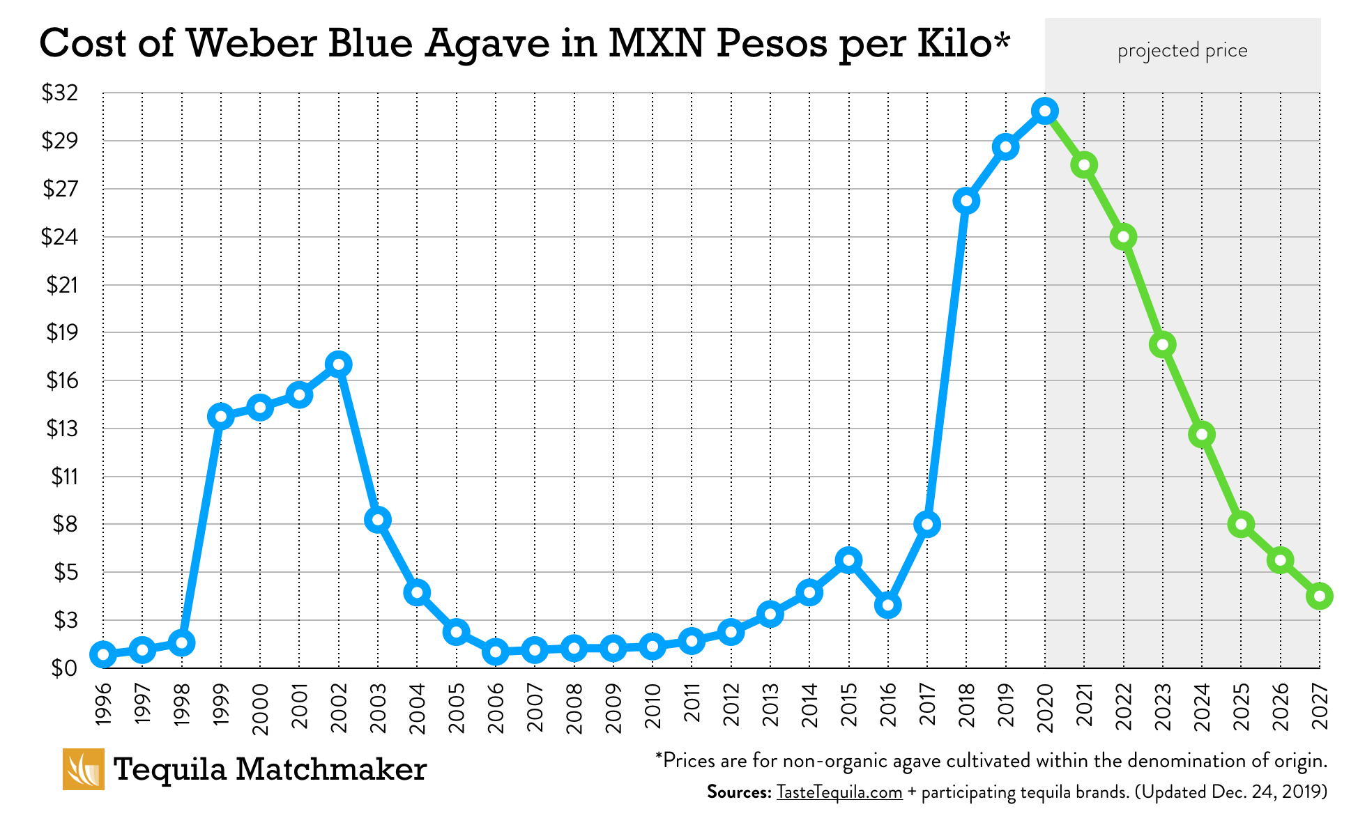 Historical Agave Prices