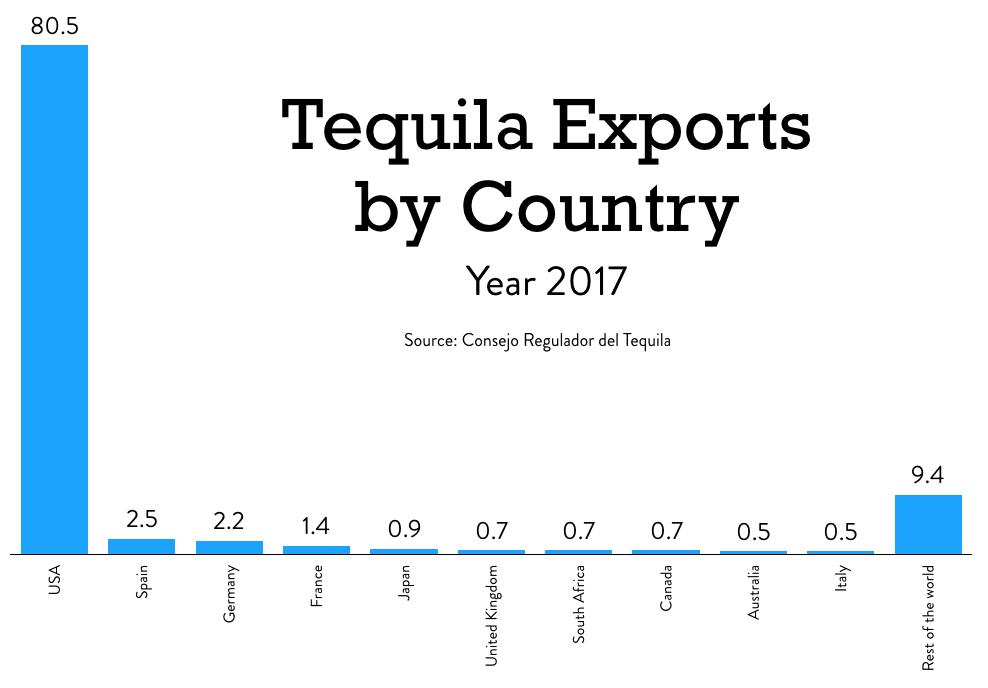 Exportaciones de tequila para 2017