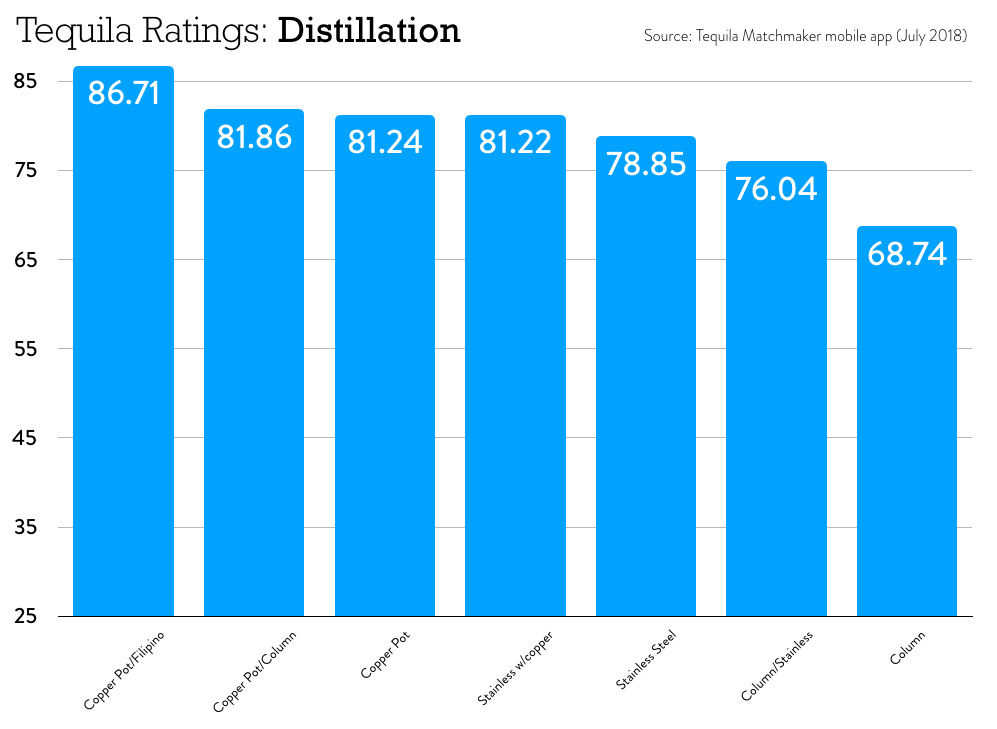 Tequila Distillation Scores