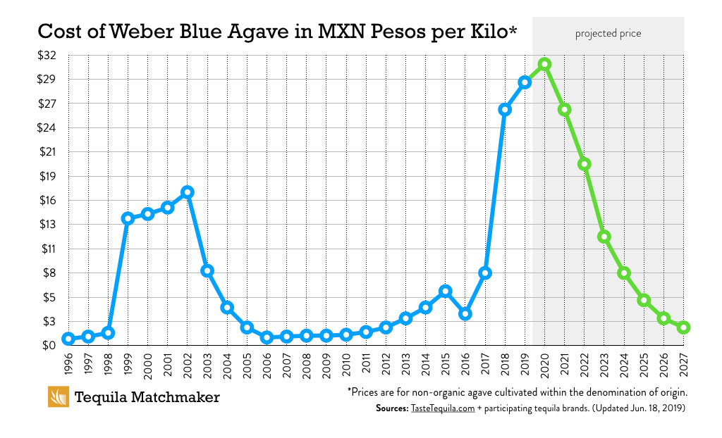 Historical Pricing for Weber Blue Agave