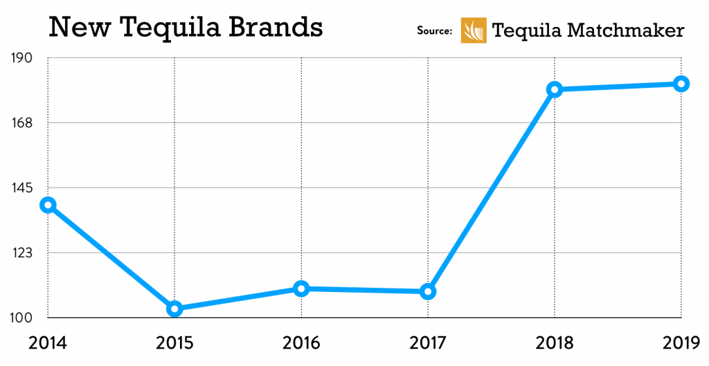 New Tequila Brands added annually