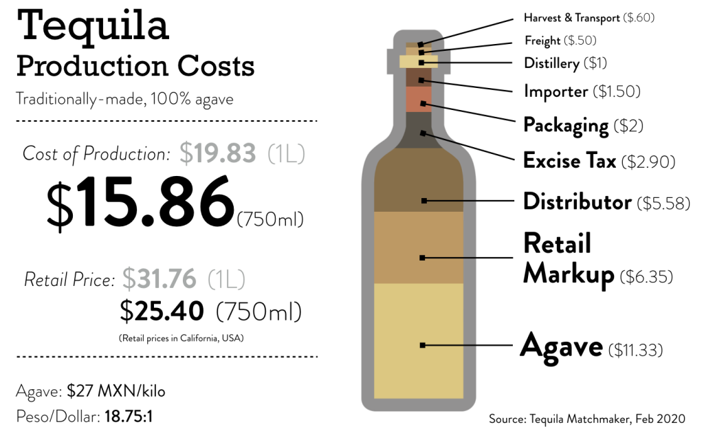 tequila production costs