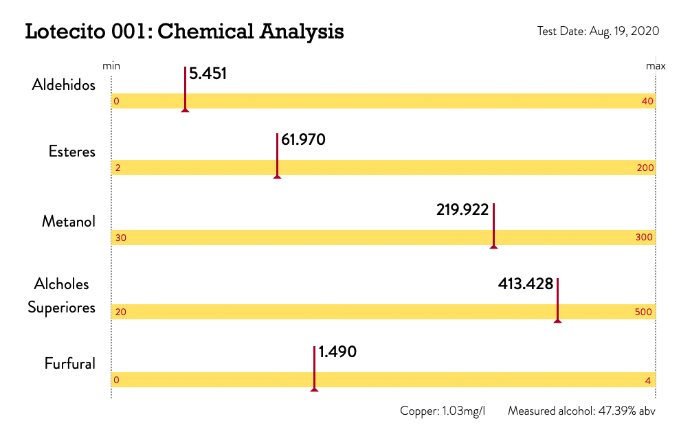 Chemical Analysis Report